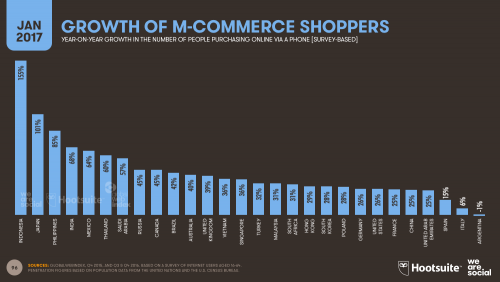Growth of M-Commerce Shoppers in 2017